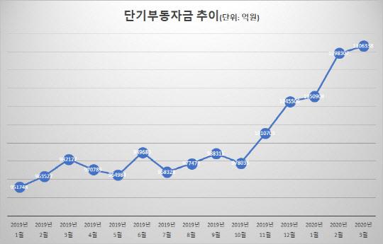 """코로나 공포에 길잃은 1100兆…""""부동산보단 증시유입"""""""